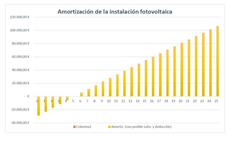 Instalación fotovoltaica FEDER Galicia | Cuadro amortizacion