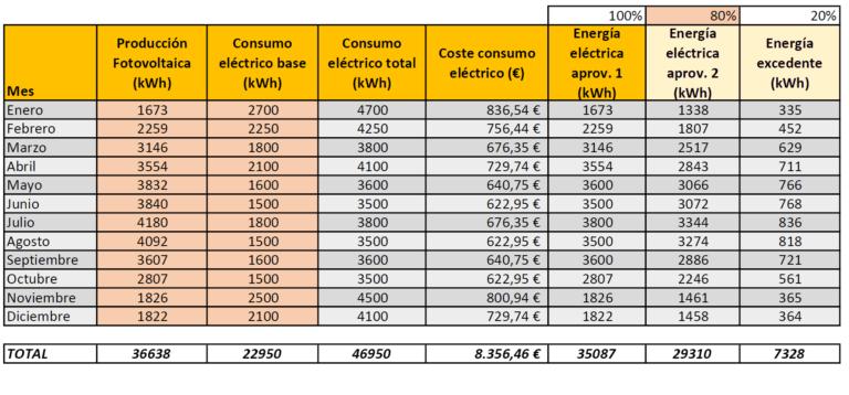 Instalación fotovoltaica FEDER Galicia | Tabla ahorro